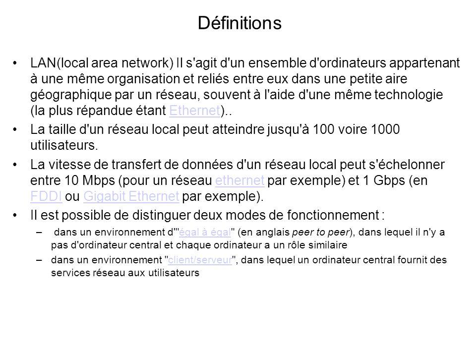 Définitions LAN(local area network) Il s'agit d'un ensemble d'ordinateurs appartenant à une même organisation et reliés entre eux dans une petite aire