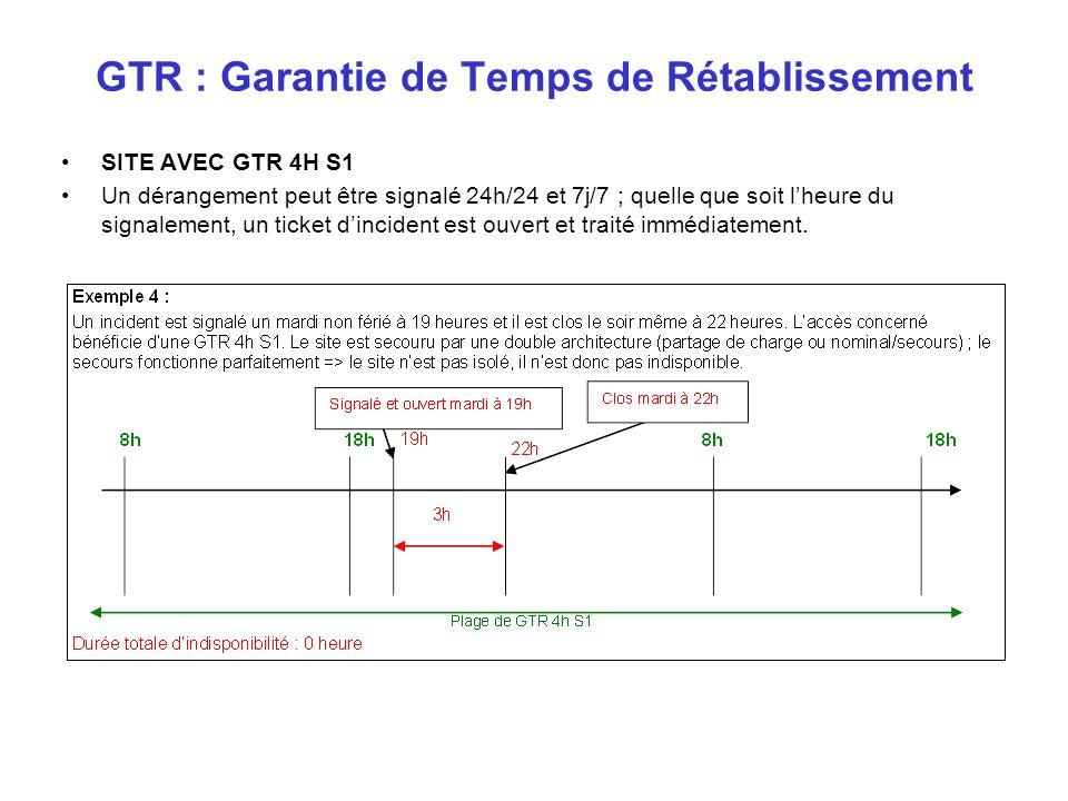 SITE AVEC GTR 4H S1 Un dérangement peut être signalé 24h/24 et 7j/7 ; quelle que soit lheure du signalement, un ticket dincident est ouvert et traité