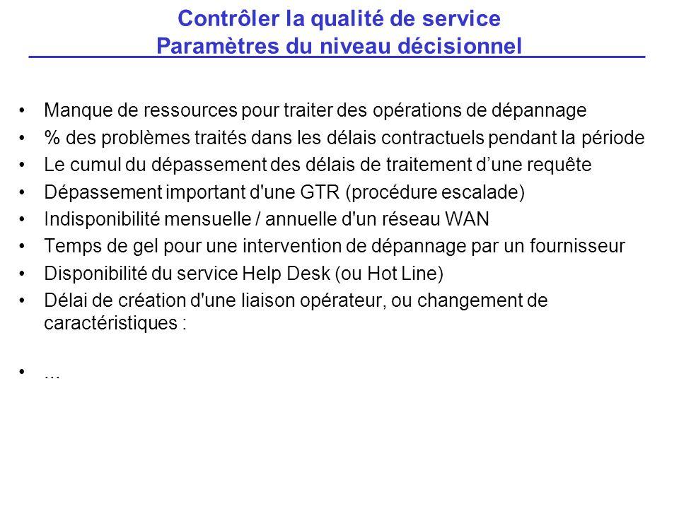 Manque de ressources pour traiter des opérations de dépannage % des problèmes traités dans les délais contractuels pendant la période Le cumul du dépa