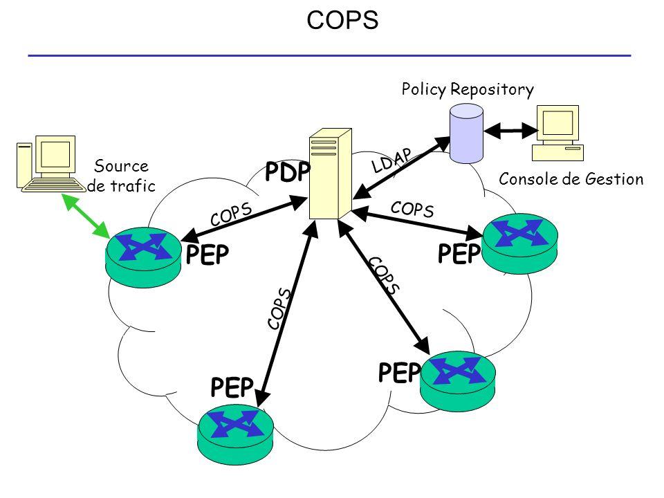COPS PDP PEP Console de Gestion Source de trafic Policy Repository COPS LDAP COPS