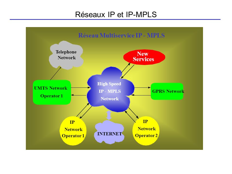 Réseaux IP et IP-MPLS Réseau Multiservice IP - MPLS GPRS Network UMTS Network Operator 1 IP Network High Speed Operator 1 Operator 2 INTERNET New Serv
