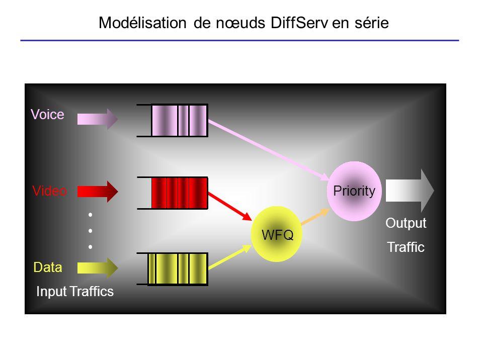 Modélisation de nœuds DiffServ en série Voice Video Data WFQ Priority Input Traffics Output Traffic