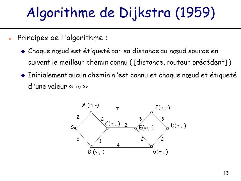 13 Algorithme de Dijkstra (1959) n Principes de l algorithme : u Chaque nœud est étiqueté par sa distance au nœud source en suivant le meilleur chemin