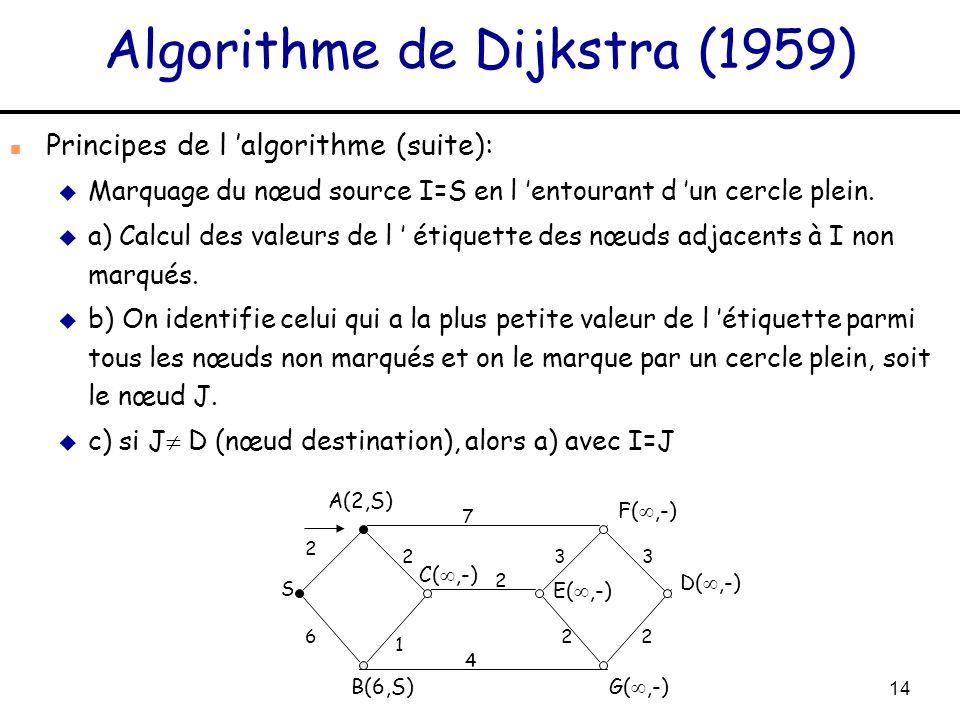 14 Algorithme de Dijkstra (1959) n Principes de l algorithme (suite): u Marquage du nœud source I=S en l entourant d un cercle plein. u a) Calcul des