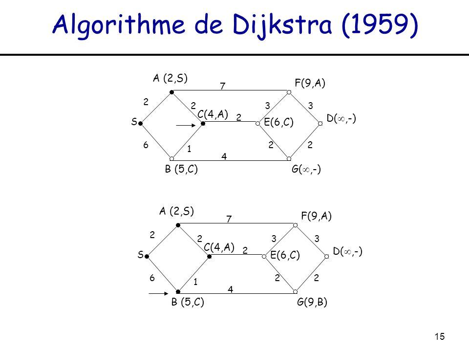 15 Algorithme de Dijkstra (1959) S A (2,S) 2 7 2 1 6 2 4 33 22 C(4,A) B (5,C) E(6,C) F(9,A) G(,-) D(,-) S A (2,S) 2 7 2 1 6 2 4 33 22 C(4,A) B (5,C) E