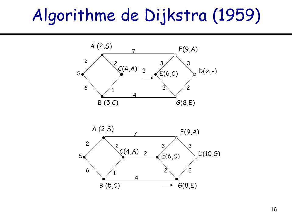 16 Algorithme de Dijkstra (1959) S A (2,S) 2 7 2 1 6 2 4 33 22 C(4,A) B (5,C) E(6,C) F(9,A) G(8,E) D(,-) S A (2,S) 2 7 2 1 6 2 4 33 22 C(4,A) B (5,C)