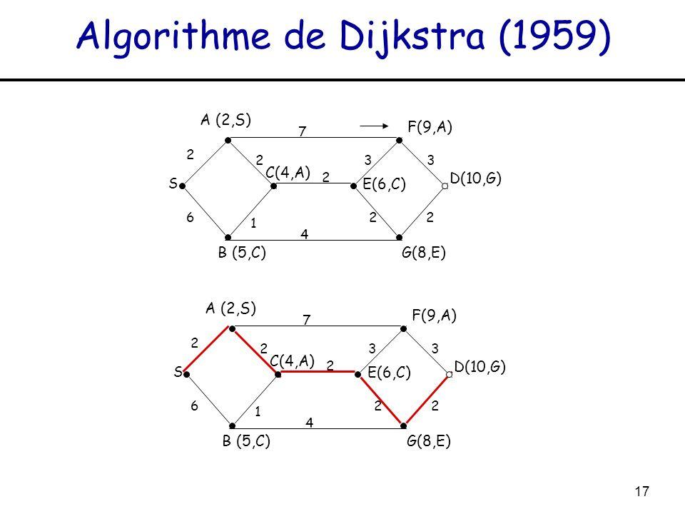 17 Algorithme de Dijkstra (1959) S A (2,S) 2 7 2 1 6 2 4 33 22 C(4,A) B (5,C) E(6,C) F(9,A) G(8,E) D(10,G) S A (2,S) 2 7 2 1 6 2 4 33 22 C(4,A) B (5,C