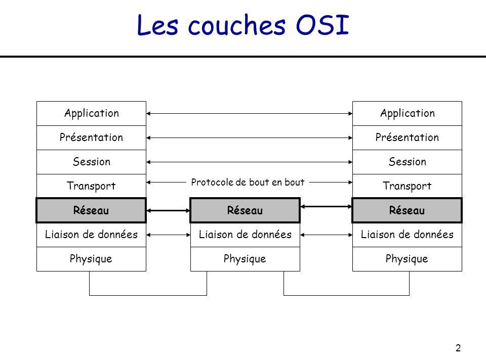 2 Les couches OSI Application Présentation Session Transport Réseau Liaison de données Physique Réseau Liaison de données Physique Application Présent