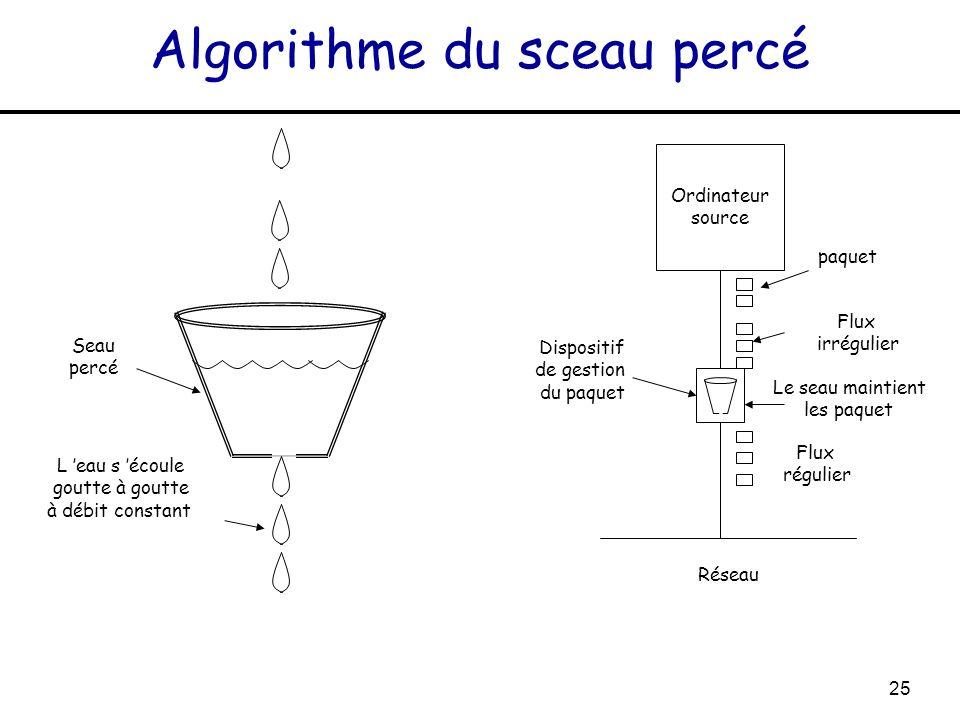 25 Algorithme du sceau percé Seau percé L eau s écoule goutte à goutte à débit constant Ordinateur source paquet Flux irrégulier Le seau maintient les