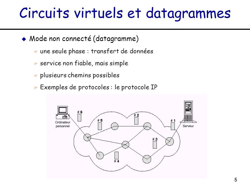 5 Circuits virtuels et datagrammes u Mode non connecté (datagramme) F une seule phase : transfert de données F service non fiable, mais simple F plusi