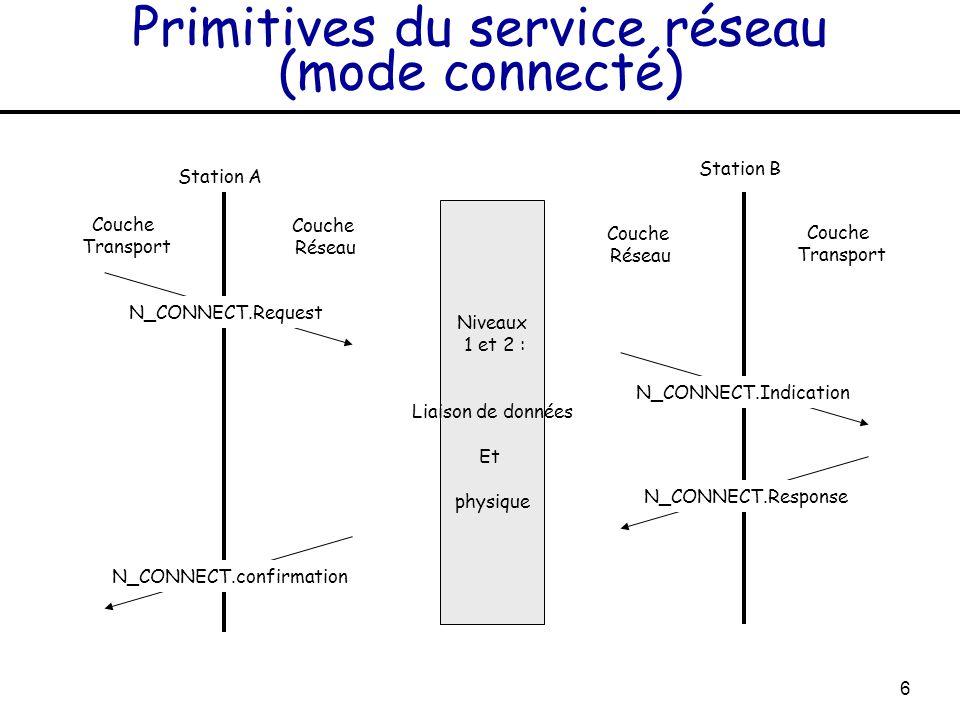 6 Primitives du service réseau (mode connecté) Niveaux 1 et 2 : Liaison de données Et physique Station A Station B Couche Transport Couche Réseau Couc