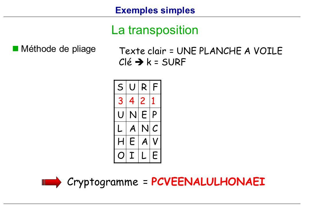Méthode de pliage La transposition SURF E 3 4 2 1 Texte clair = UNE PLANCHE A VOILE Clé k = SURF Cryptogramme = PCVEENALULHONAEI U N P LA E N EA C HV