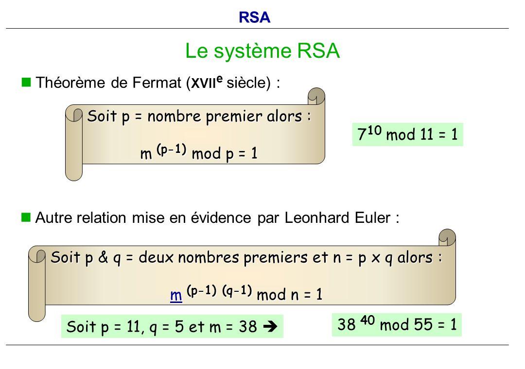 Théorème de Fermat ( XVII e siècle) : Le système RSA Soit p = nombre premier alors : m (p-1) mod p = 1 7 10 mod 11 = 1 Autre relation mise en évidence