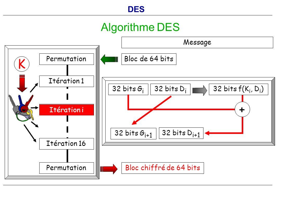 Bloc chiffré de 64 bits Algorithme DES Message Bloc de 64 bits K Permutation Itération 1 Permutation Itération 16 Itération i 32 bits G i 32 bits D i