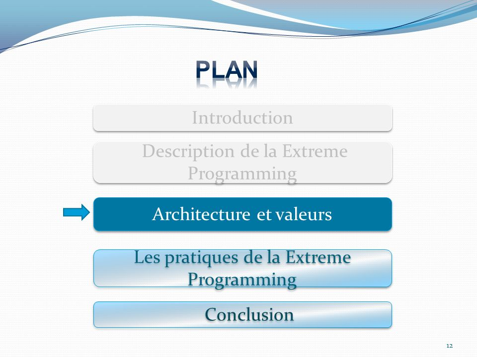 12 Introduction Introduction Description de la Extreme Programming Conclusion Les pratiques de la Extreme Programming Architecture et valeurs