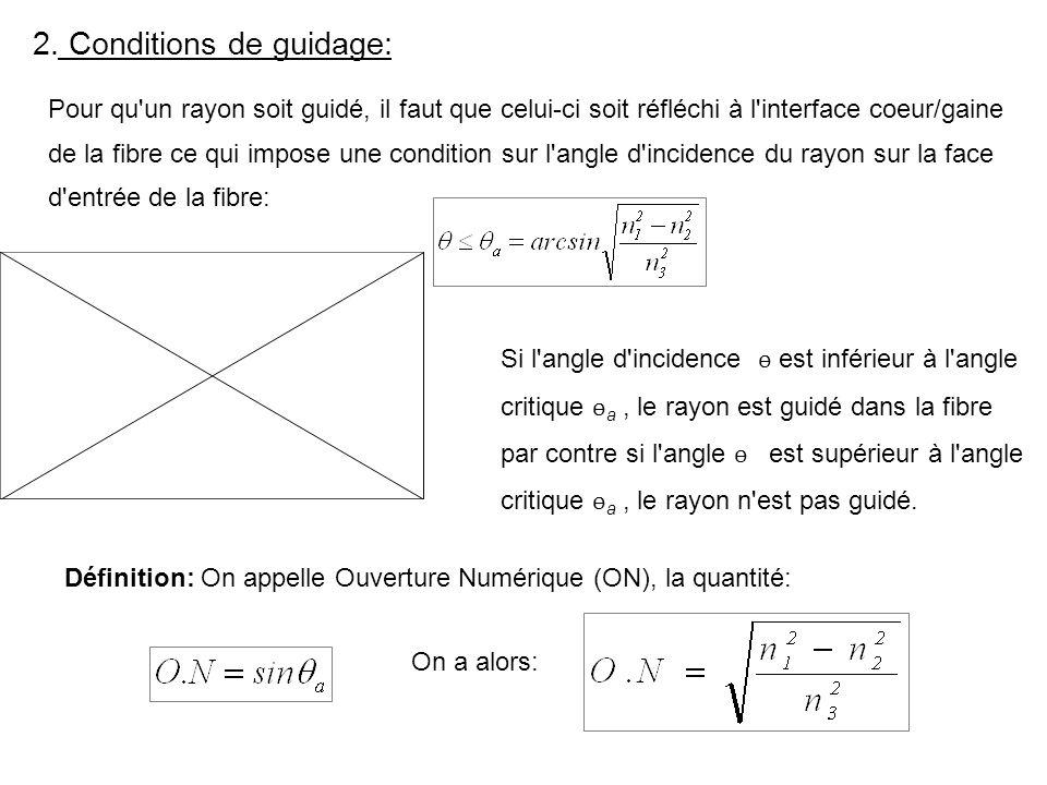 2. Conditions de guidage: Pour qu'un rayon soit guidé, il faut que celui-ci soit réfléchi à l'interface coeur/gaine de la fibre ce qui impose une cond