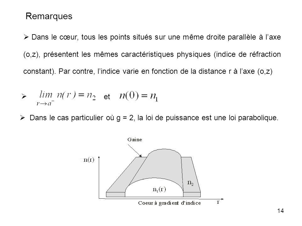 14 Dans le cas particulier où g = 2, la loi de puissance est une loi parabolique. Remarques Dans le cœur, tous les points situés sur une même droite p