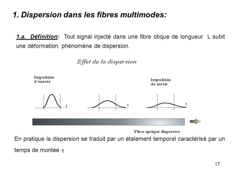 17 1.a. Définition: Tout signal injecté dans une fibre otique de longueur L subit une déformation: phénomène de dispersion. En pratique la dispersion