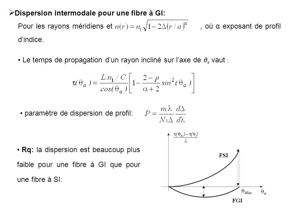 19 Dispersion intermodale pour une fibre à GI: paramètre de dispersion de profil: Pour les rayons méridiens et, où α exposant de profil dindice. Le te
