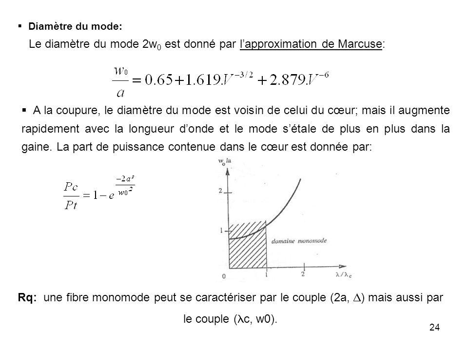 24 Diamètre du mode: Le diamètre du mode 2w 0 est donné par lapproximation de Marcuse: A la coupure, le diamètre du mode est voisin de celui du cœur;