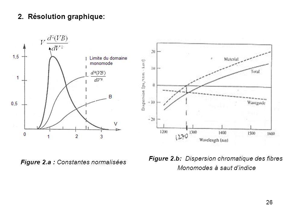 26 2. Résolution graphique: Figure 2.a : Constantes normalisées Figure 2.b: Dispersion chromatique des fibres Monomodes à saut dindice