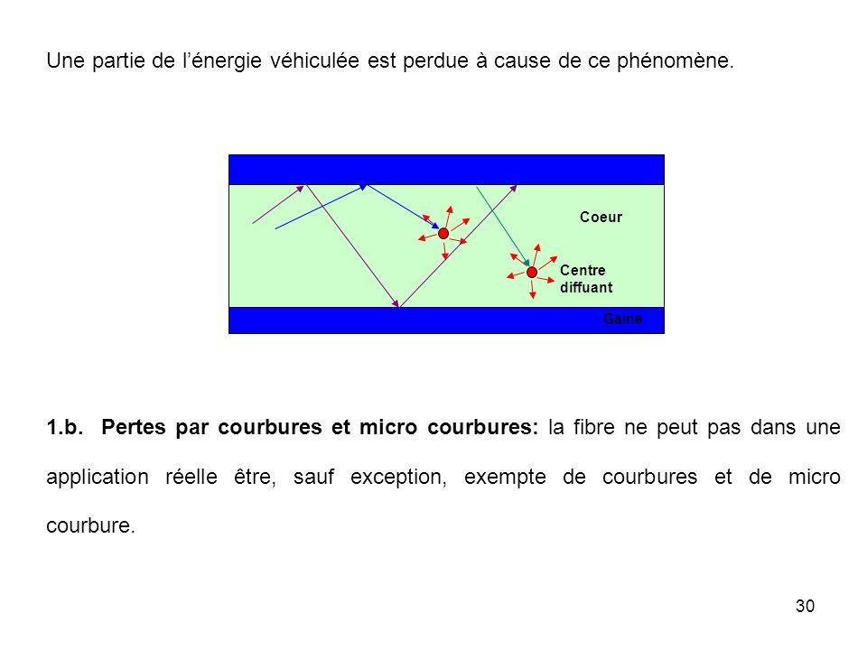 30 1.b. Pertes par courbures et micro courbures: la fibre ne peut pas dans une application réelle être, sauf exception, exempte de courbures et de mic