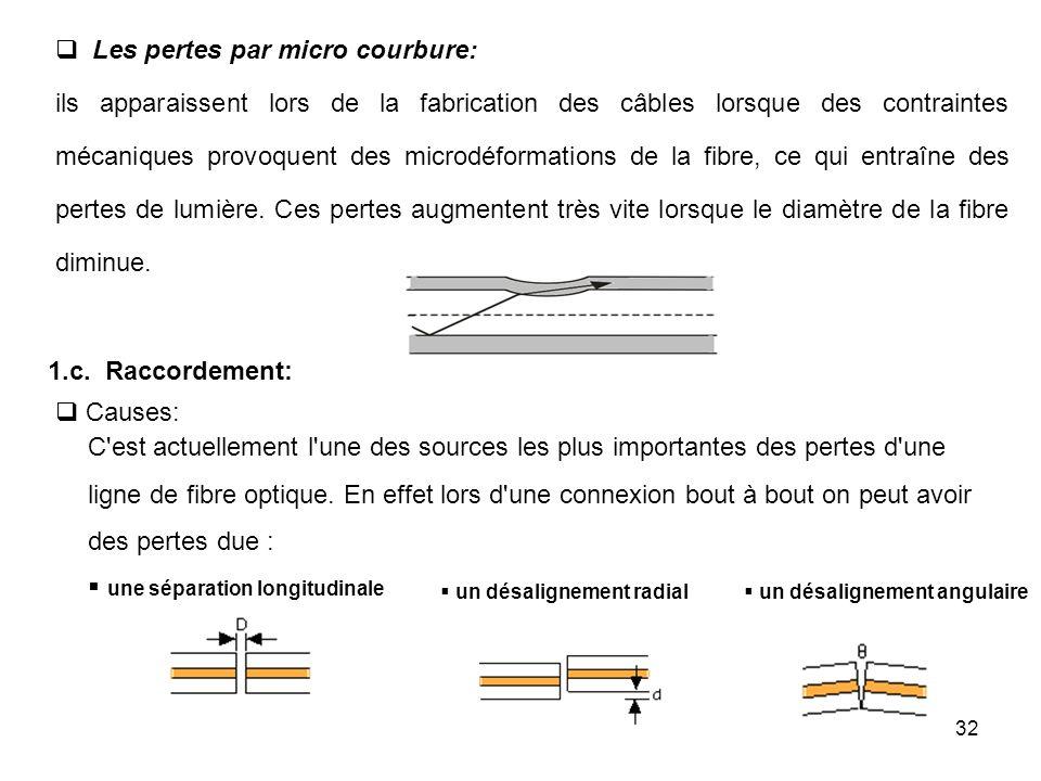 32 Les pertes par micro courbure: ils apparaissent lors de la fabrication des câbles lorsque des contraintes mécaniques provoquent des microdéformatio