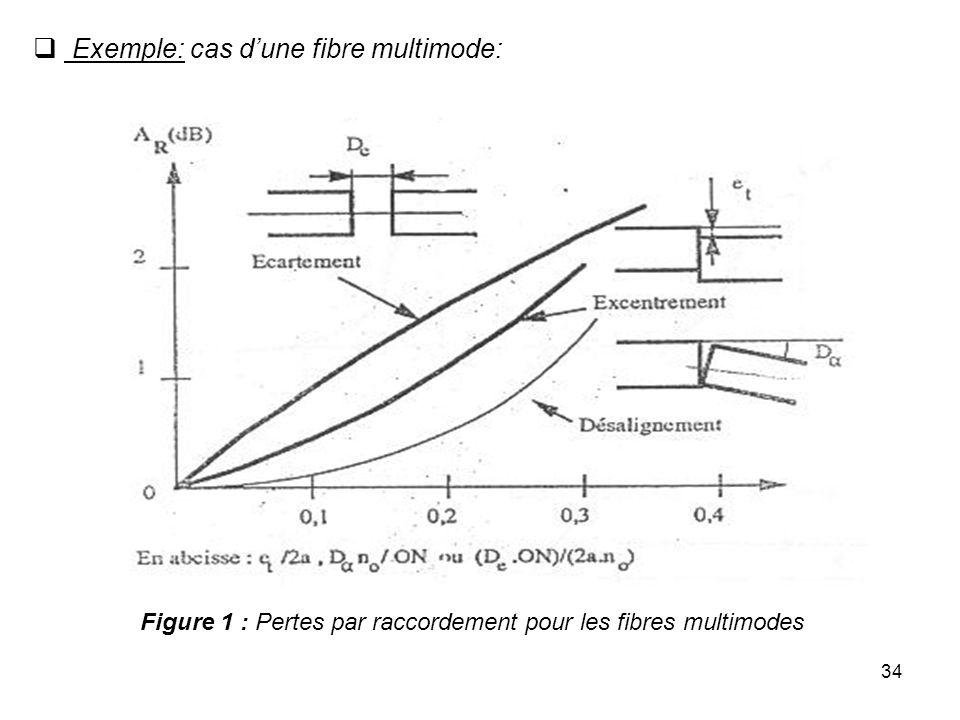 34 Figure 1 : Pertes par raccordement pour les fibres multimodes Exemple: cas dune fibre multimode: