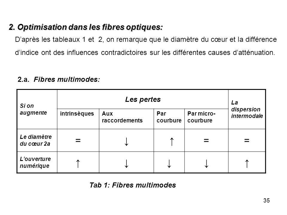 35 Si on augmente Les pertes La dispersion intermodale intrinsèquesAux raccordements Par courbure Par micro- courbure Le diamètre du cœur 2a = == Louv