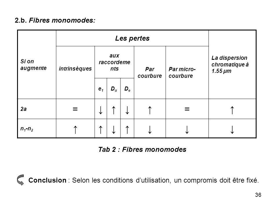 36 Si on augmente Les pertes La dispersion chromatique à 1.55 μm intrinsèques aux raccordeme nts Par courbure Par micro- courbure e1e1 DαDα DeDe 2a ==