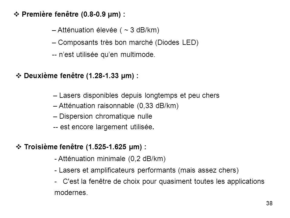 38 – Atténuation élevée ( ~ 3 dB/km) – Composants très bon marché (Diodes LED) -- nest utilisée quen multimode. - Atténuation minimale (0,2 dB/km) - L