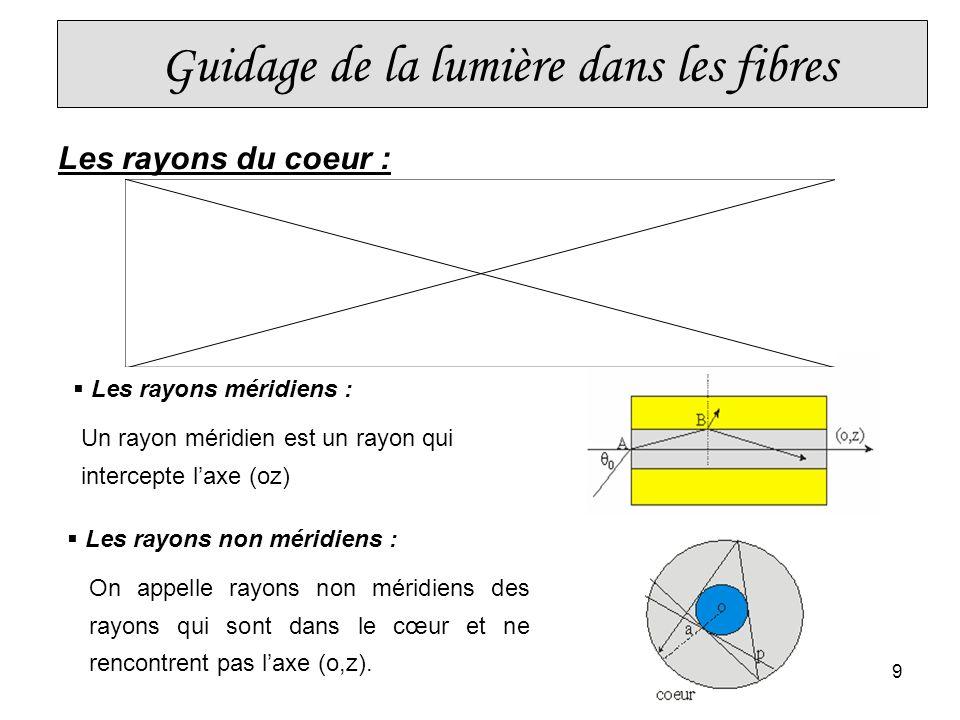9 Les rayons non méridiens : Un rayon méridien est un rayon qui intercepte laxe (oz) Les rayons du coeur : On appelle rayons non méridiens des rayons