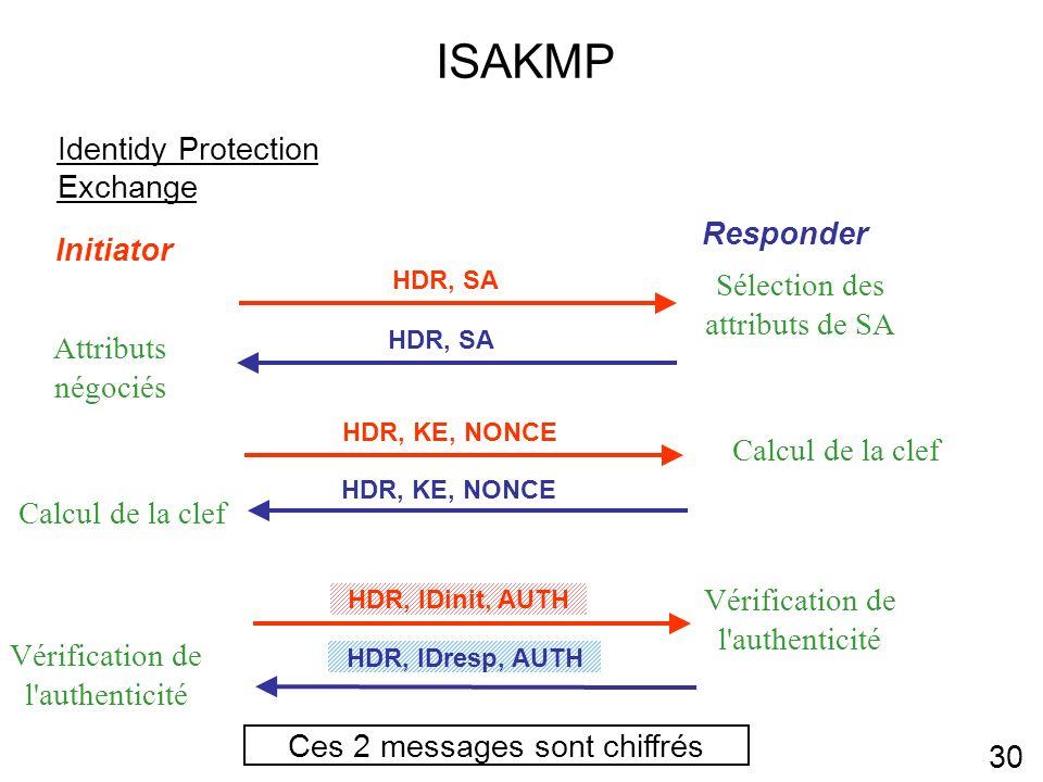 ISAKMP 30 Identidy Protection Exchange Initiator Responder Ces 2 messages sont chiffrés HDR, SA Sélection des attributs de SA HDR, IDinit, AUTH Vérification de l authenticité HDR, SA Attributs négociés HDR, IDresp, AUTH Vérification de l authenticité HDR, KE, NONCE Calcul de la clef HDR, KE, NONCE Calcul de la clef