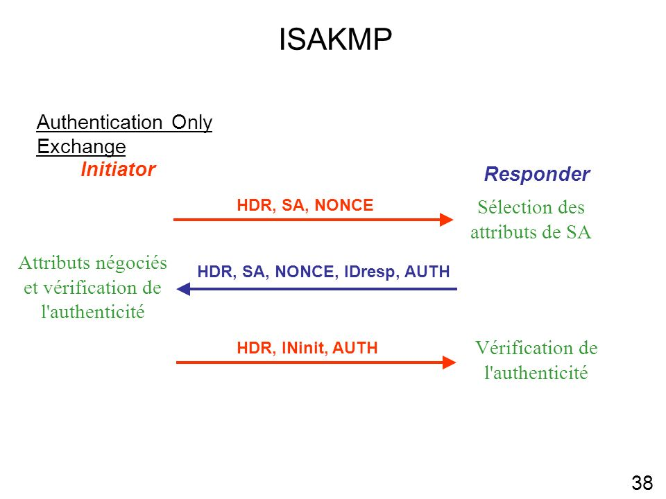 ISAKMP 38 Authentication Only Exchange Initiator Responder HDR, SA, NONCE Sélection des attributs de SA HDR, SA, NONCE, IDresp, AUTH Attributs négocié