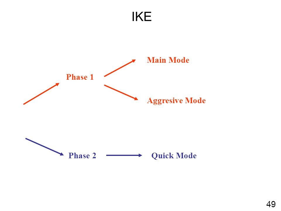 IKE 49 Phase 1 Main Mode Aggresive Mode Phase 2Quick Mode