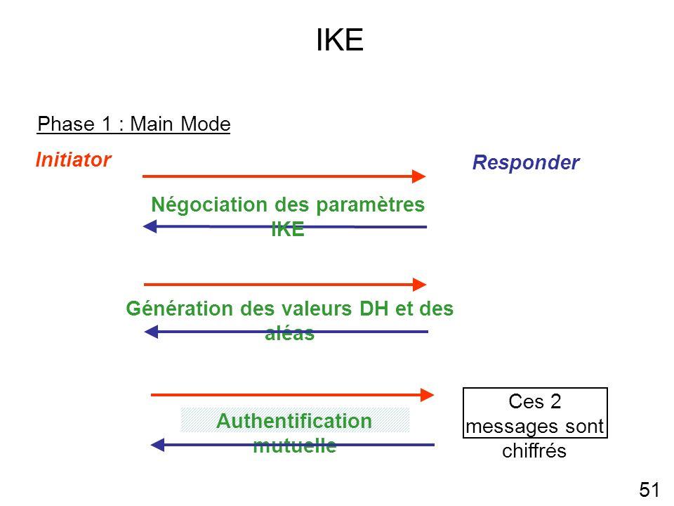 IKE 51 Phase 1 : Main Mode Initiator Responder Génération des valeurs DH et des aléas Authentification mutuelle Ces 2 messages sont chiffrés Négociation des paramètres IKE
