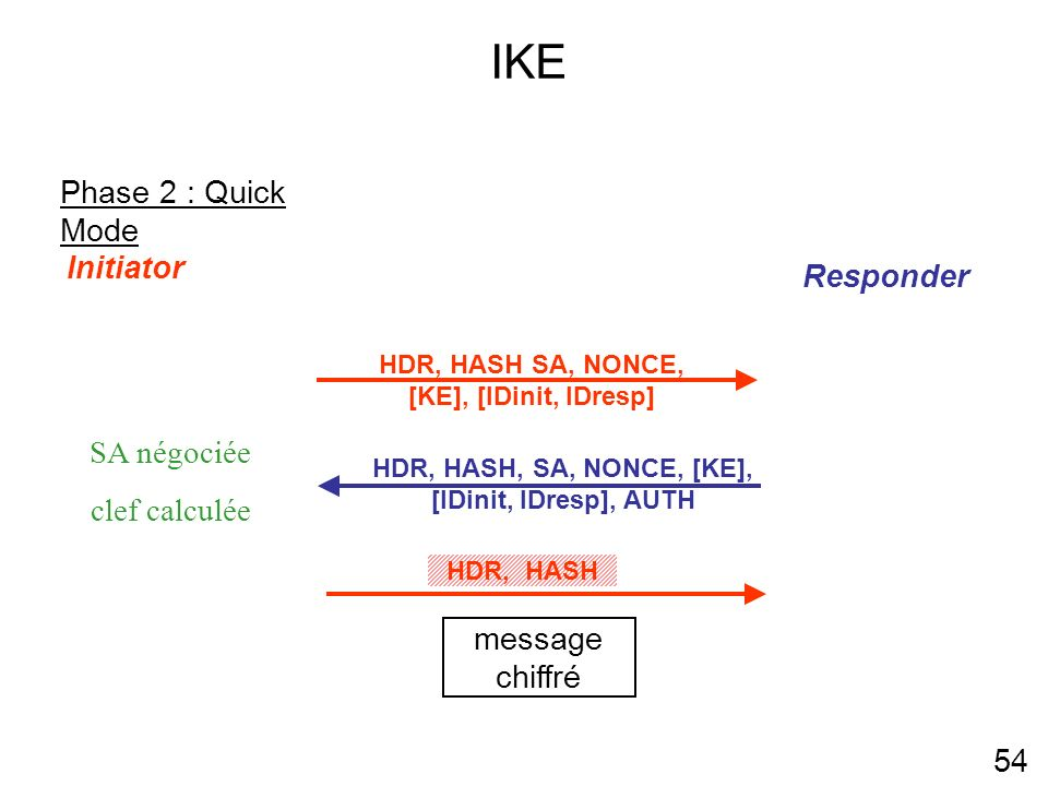 IKE 54 Phase 2 : Quick Mode Initiator Responder HDR, HASH, SA, NONCE, [KE], [IDinit, IDresp], AUTH SA négociée clef calculée message chiffré HDR, HASH