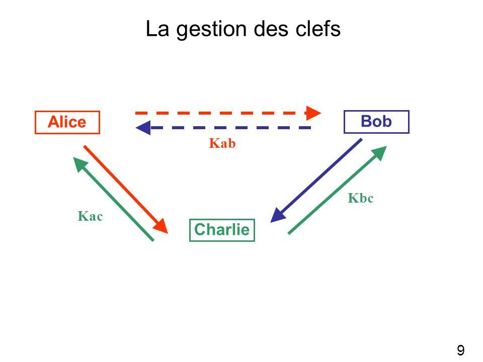 La gestion des clefs 9 Bob Alice Charlie Kac Kbc Kab