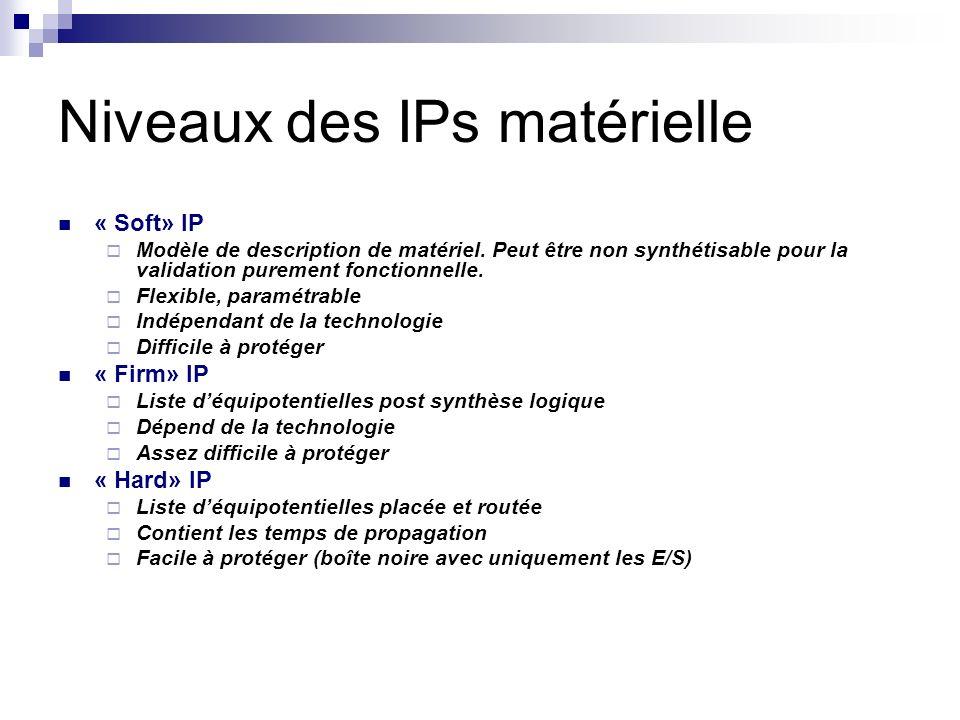 Niveaux des IPs matérielle « Soft» IP Modèle de description de matériel. Peut être non synthétisable pour la validation purement fonctionnelle. Flexib