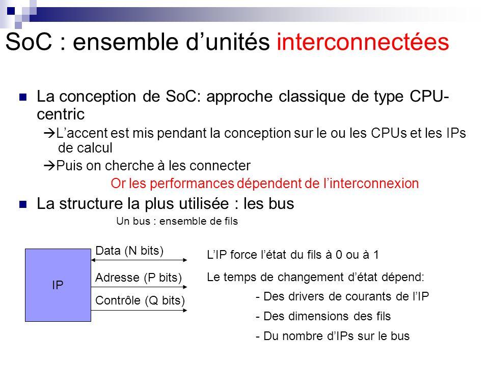 SoC : ensemble dunités interconnectées La conception de SoC: approche classique de type CPU- centric Laccent est mis pendant la conception sur le ou l