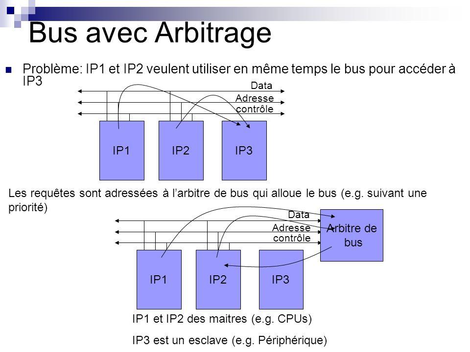 Bus avec Arbitrage Problème: IP1 et IP2 veulent utiliser en même temps le bus pour accéder à IP3 IP1IP2IP3 Data Adresse contrôle Les requêtes sont adr
