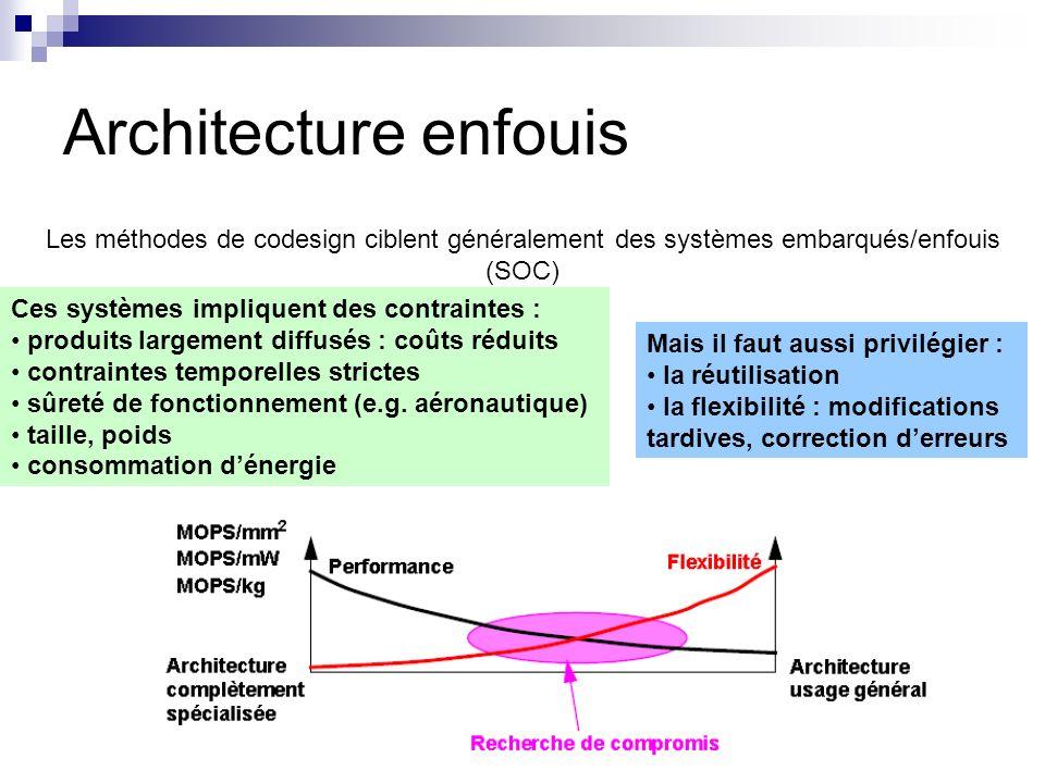 Architecture enfouis Les méthodes de codesign ciblent généralement des systèmes embarqués/enfouis (SOC) Ces systèmes impliquent des contraintes : prod