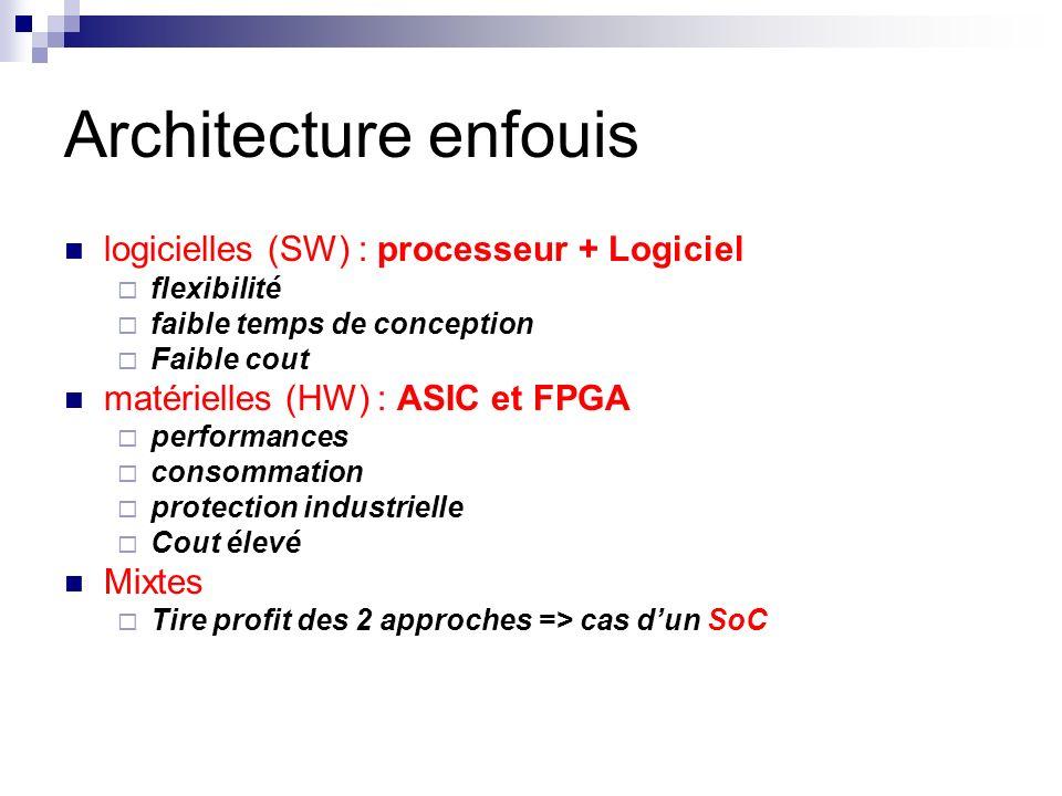 Architecture enfouis logicielles (SW) : processeur + Logiciel flexibilité faible temps de conception Faible cout matérielles (HW) : ASIC et FPGA perfo