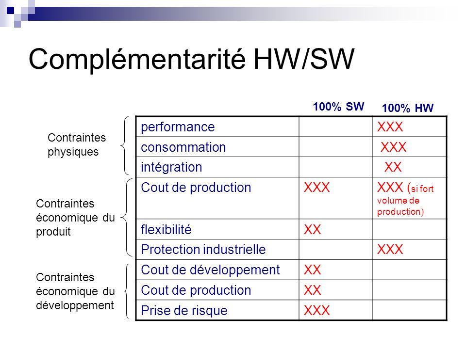 Complémentarité HW/SW performanceXXX consommation XXX intégration XX Cout de productionXXXXXX ( si fort volume de production) flexibilitéXX Protection