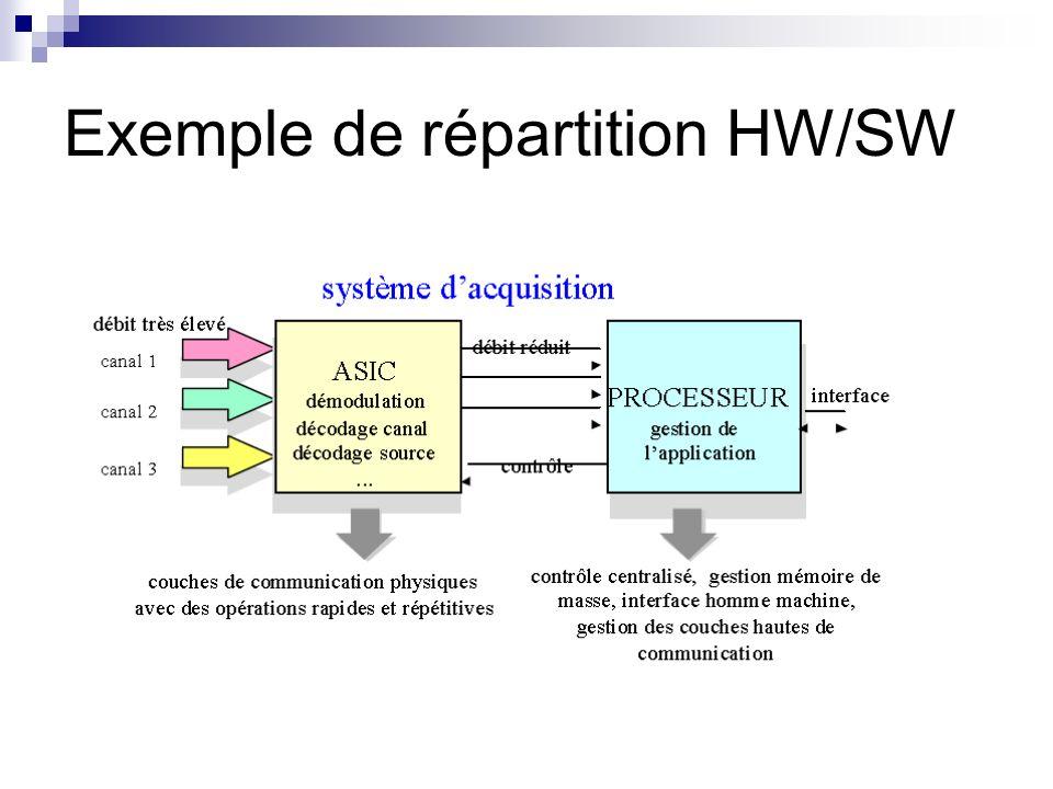 Exemple de répartition HW/SW