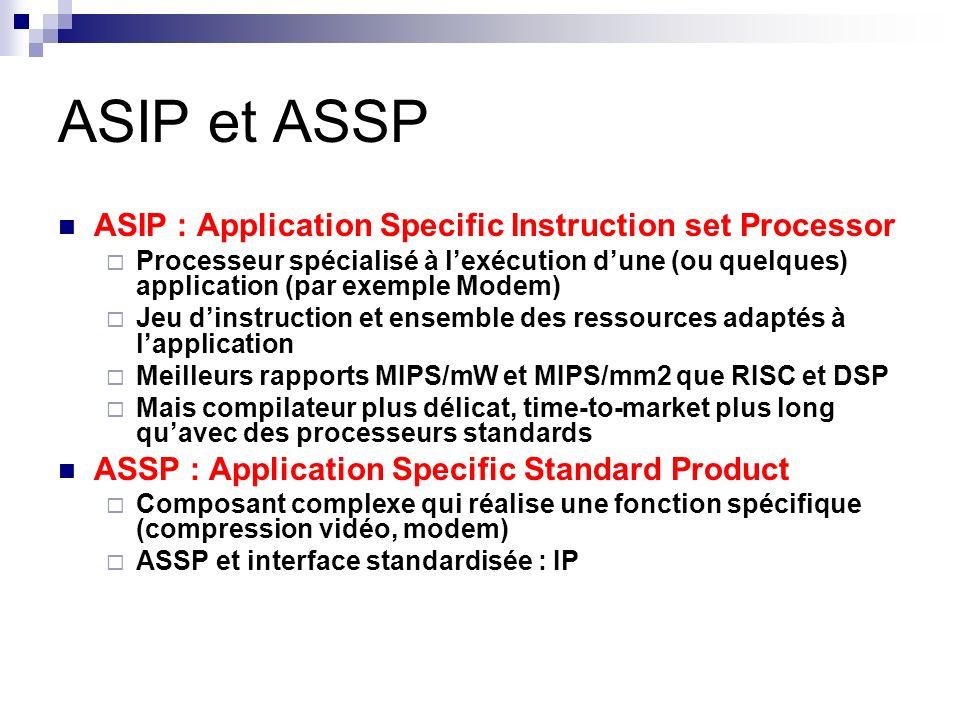 ASIP et ASSP ASIP : Application Specific Instruction set Processor Processeur spécialisé à lexécution dune (ou quelques) application (par exemple Mode