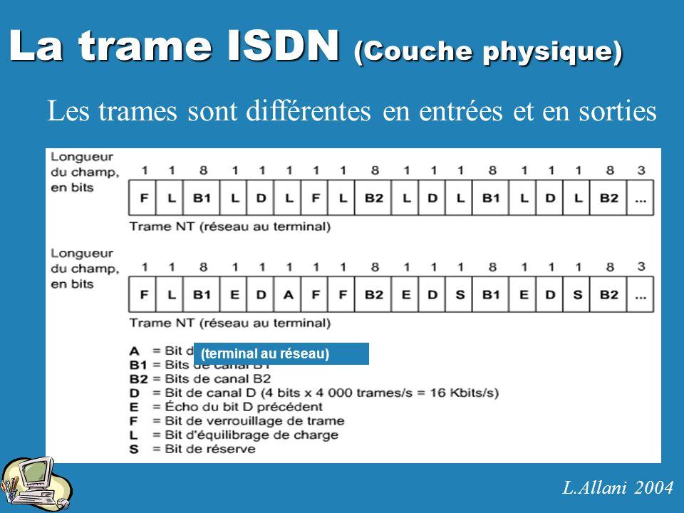 La trame ISDN (Couche physique) Les trames sont différentes en entrées et en sorties (terminal au réseau) L.Allani 2004