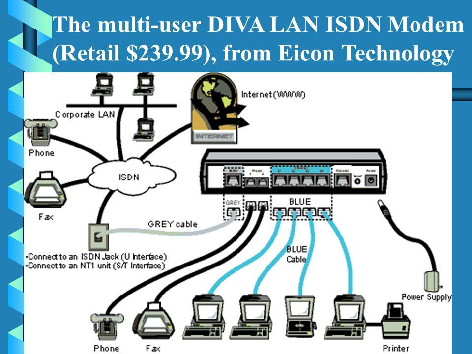 La couche liaison de donn é es Encapsulations disponibles HDLCHigh-Level Data Link Control (canal B)encapsulation par défaut PPPPoint-to-Point Protocol (canal B)avec authentification PAP ou CHAP LAPDLink Access Procedure on the D channel (canal D) Un seul type dencapsulation par interface est permis Une fois le lien établi avec le commutateur ISDN, tous les protocoles routés peuvent circuler (IP, IPX, AppleTalk, …) L.Allani 2004
