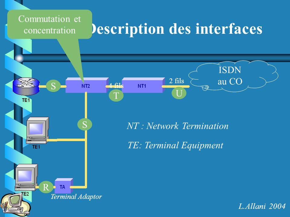 Description des interfaces ISDN au CO 2 fils NT : Network Termination Terminal Adaptor TE: Terminal Equipment 4 fils Commutation et concentration U R