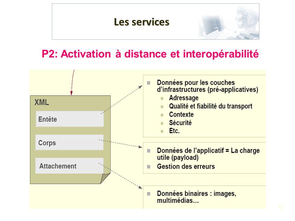 17 Les services P2: Activation à distance et interopérabilité